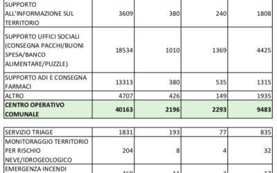 COVID-19 RENDICONTO ATTIVITÀ MARZO APRILE 2020